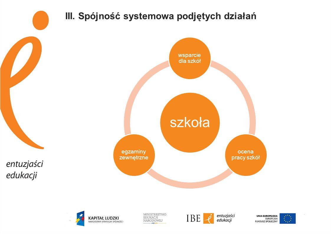 III. Spójność systemowa podjętych działań