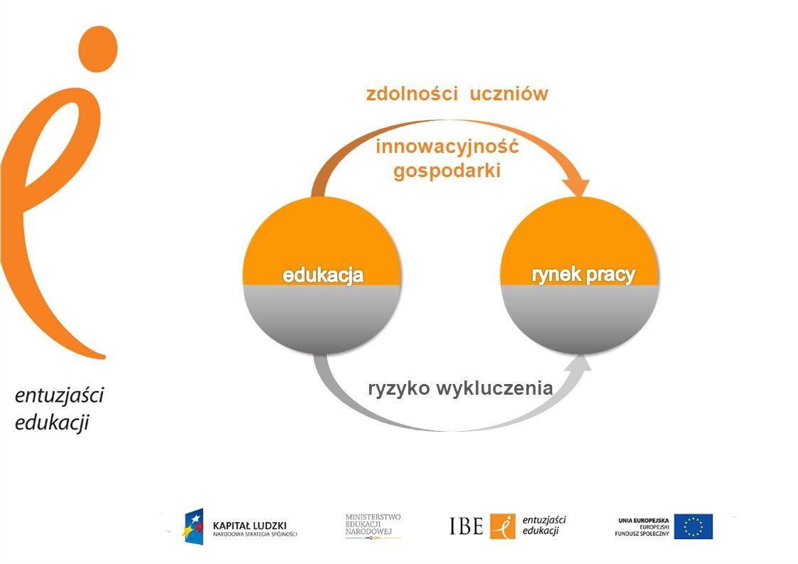zdolności uczniów innowacyjność gospodarki edukacja rynek pracy ryzyko wykluczenia