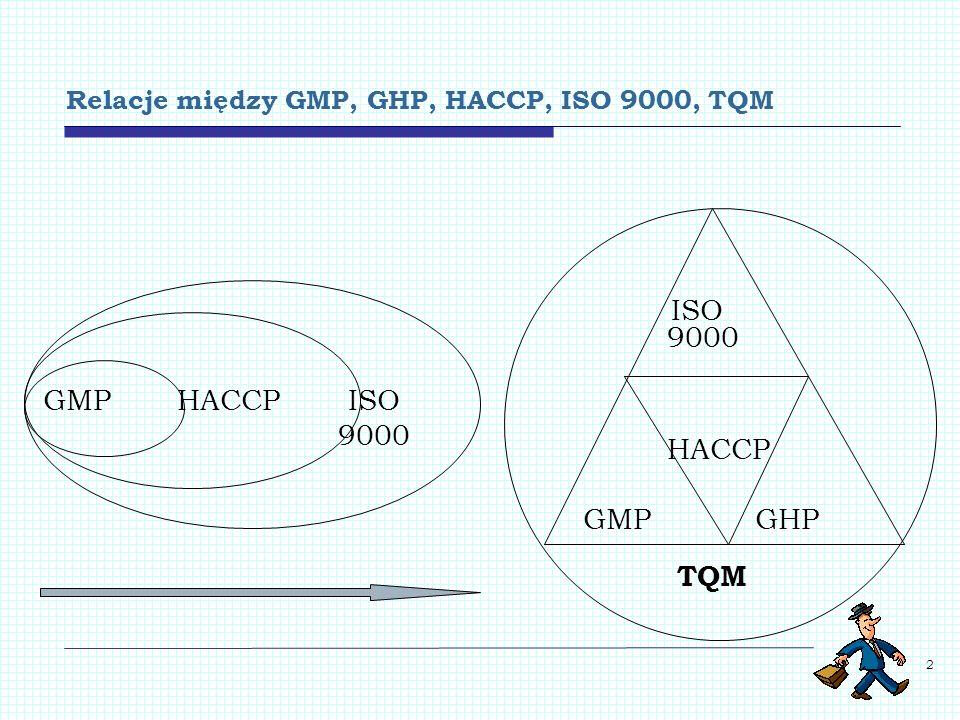 Relacje między GMP, GHP, HACCP, ISO 9000, TQM