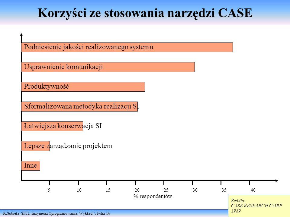 Korzyści ze stosowania narzędzi CASE