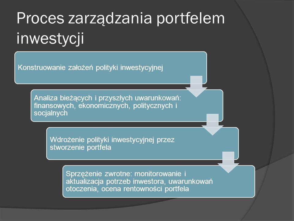 Proces zarządzania portfelem inwestycji