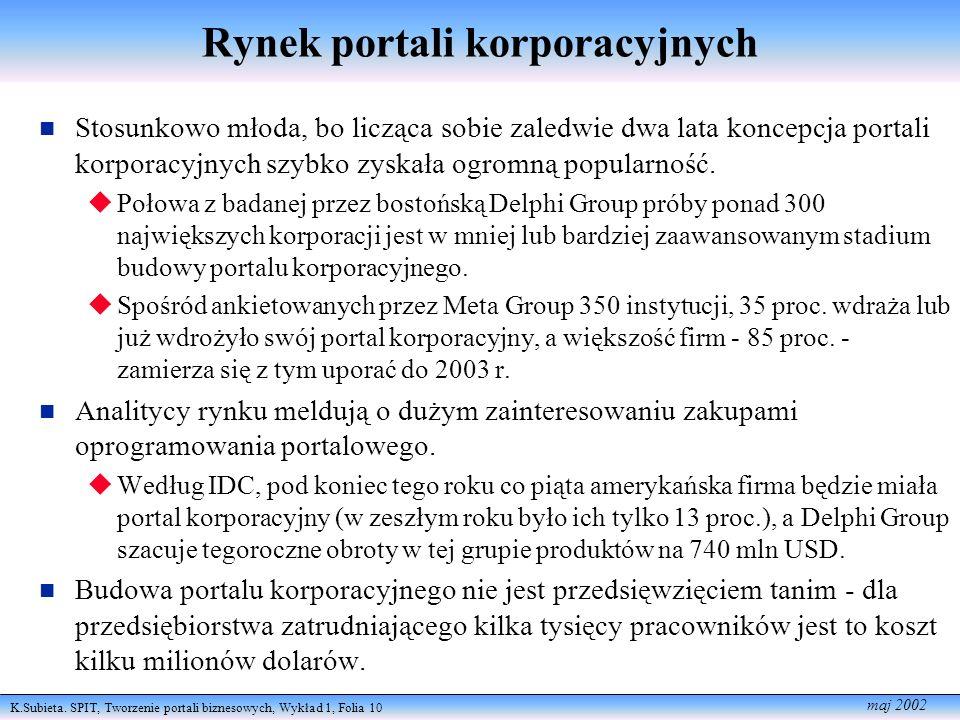 Rynek portali korporacyjnych