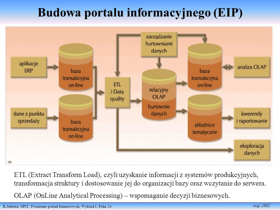 Budowa portalu informacyjnego (EIP)