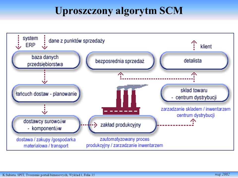 Uproszczony algorytm SCM