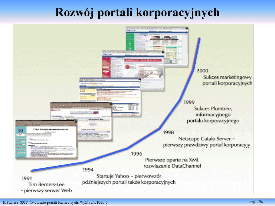 Rozwój portali korporacyjnych