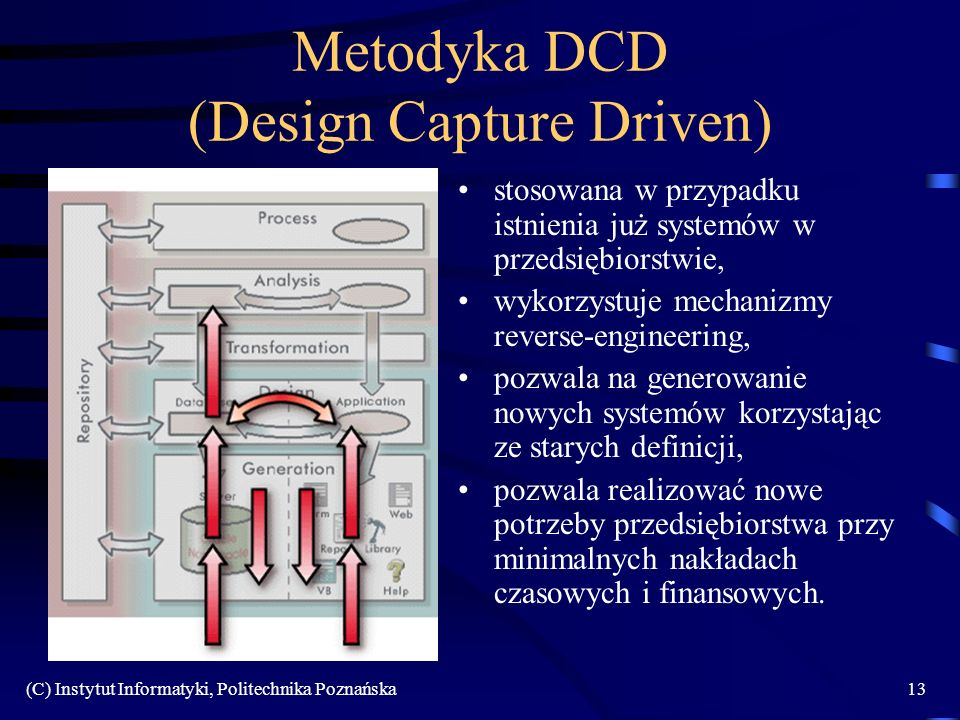 Metodyka DCD (Design Capture Driven)