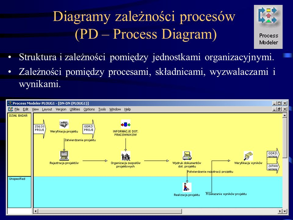 Diagramy zależności procesów (PD – Process Diagram)