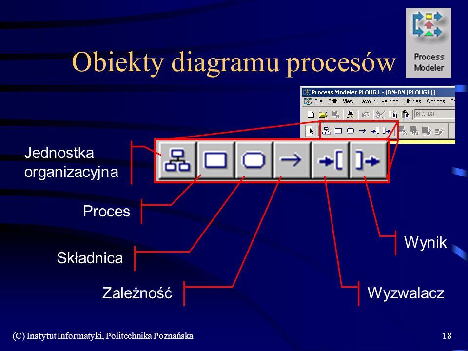 Obiekty diagramu procesów