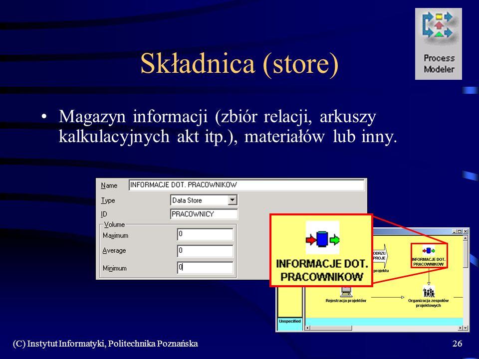 Składnica (store) Magazyn informacji (zbiór relacji, arkuszy kalkulacyjnych akt itp.), materiałów lub inny.