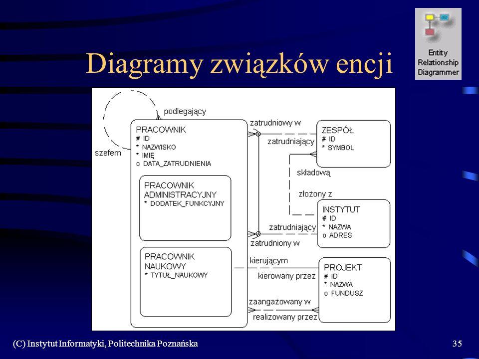 Diagramy związków encji