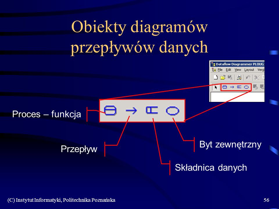 Obiekty diagramów przepływów danych