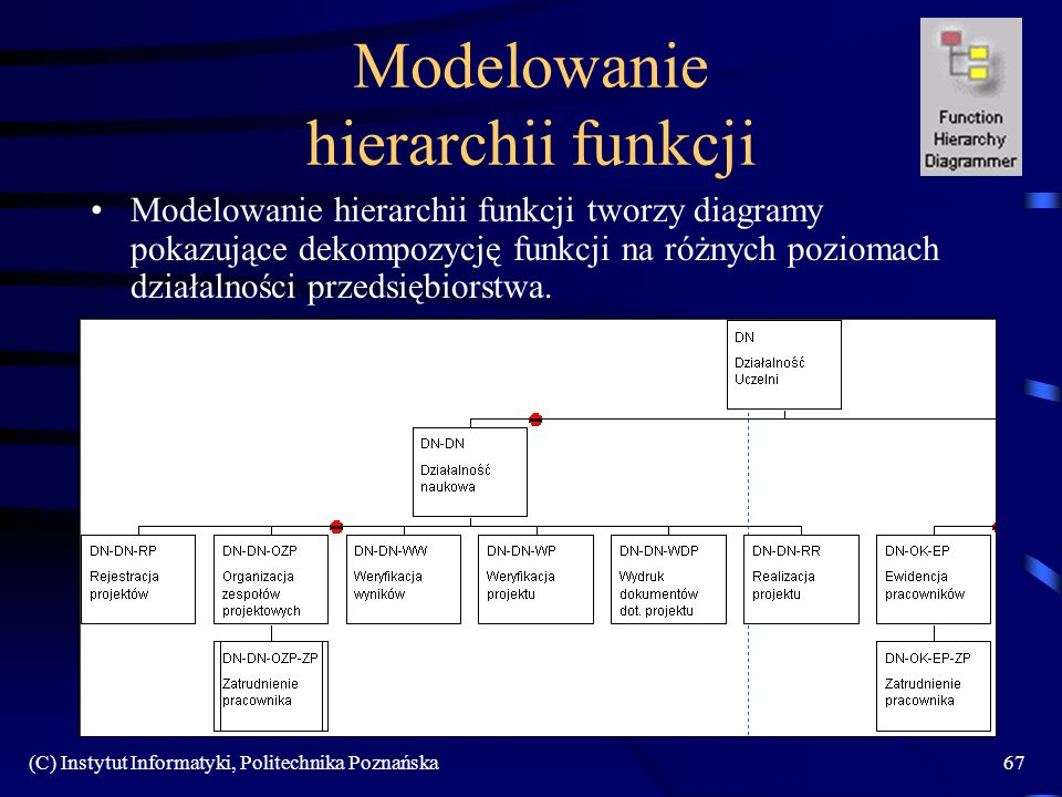 Modelowanie hierarchii funkcji