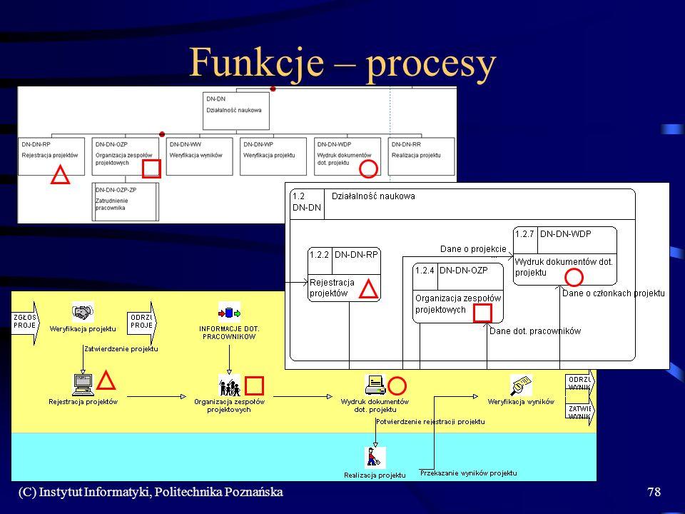 Funkcje – procesy (C) Instytut Informatyki, Politechnika Poznańska