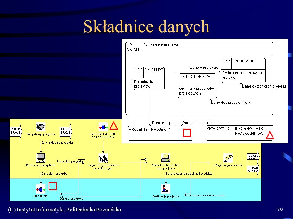 Składnice danych (C) Instytut Informatyki, Politechnika Poznańska