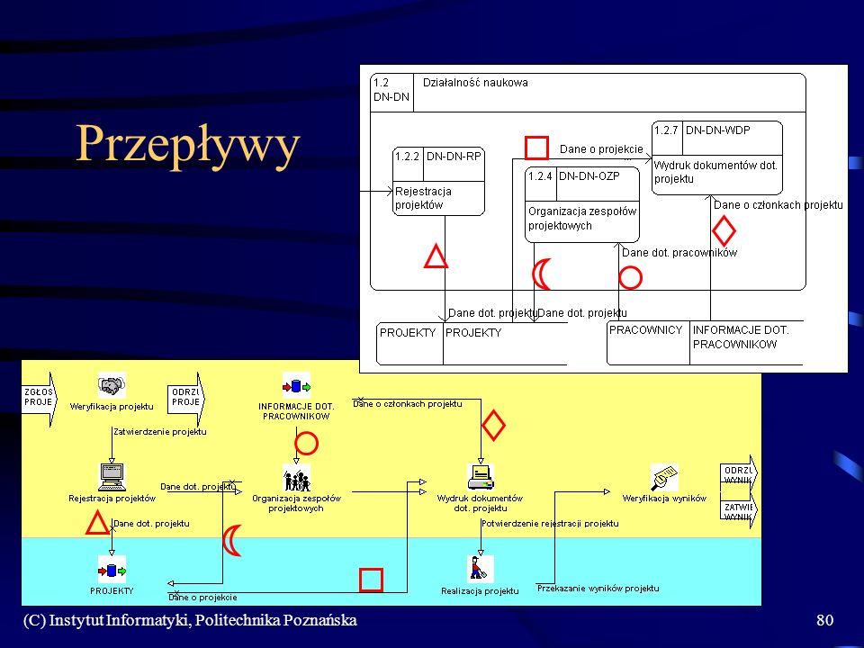 Przepływy (C) Instytut Informatyki, Politechnika Poznańska