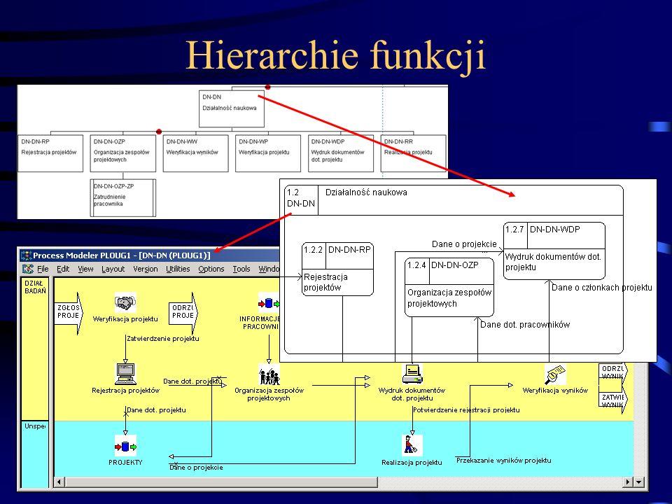 Hierarchie funkcji (C) Instytut Informatyki, Politechnika Poznańska