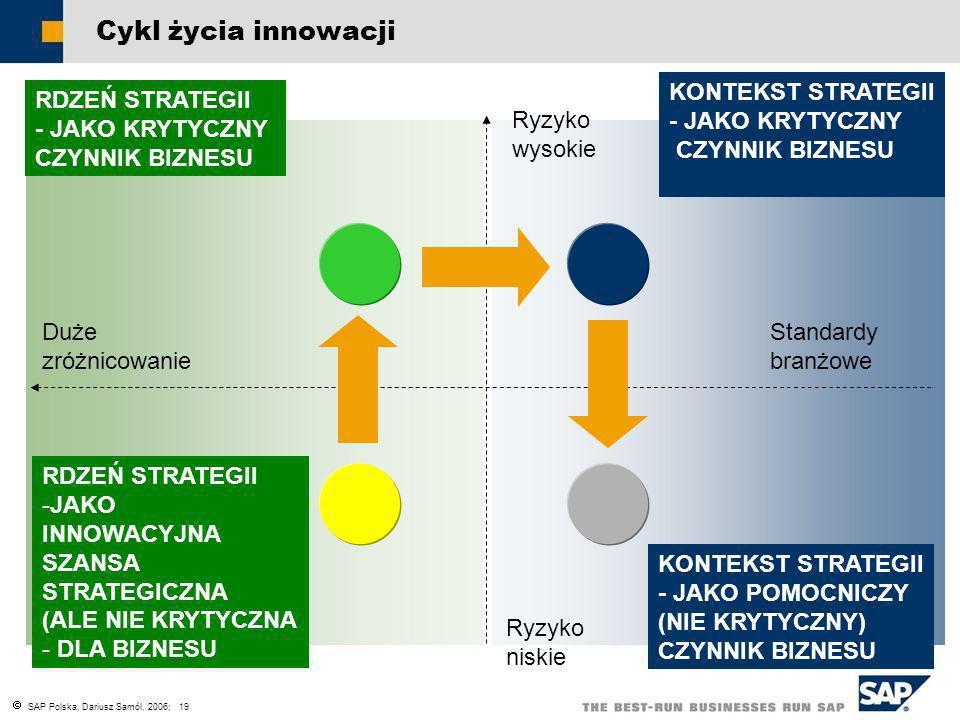 Cykl życia innowacji KONTEKST STRATEGII