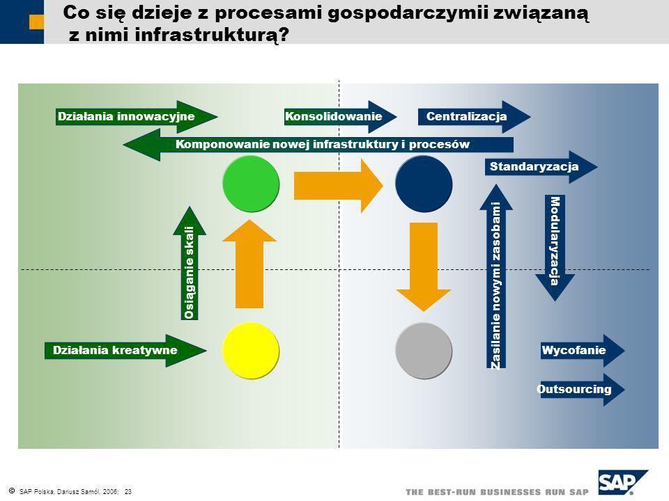 Co się dzieje z procesami gospodarczymii związaną