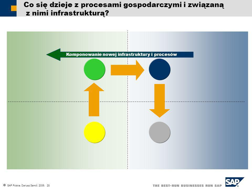 Komponowanie nowej infrastruktury i procesów