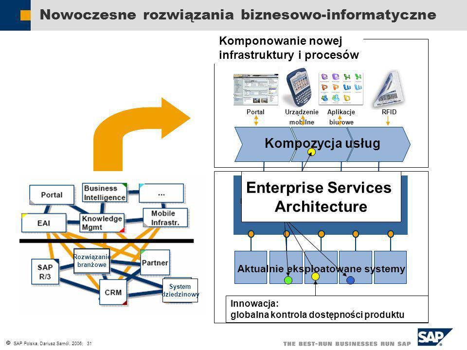 Nowoczesne rozwiązania biznesowo-informatyczne