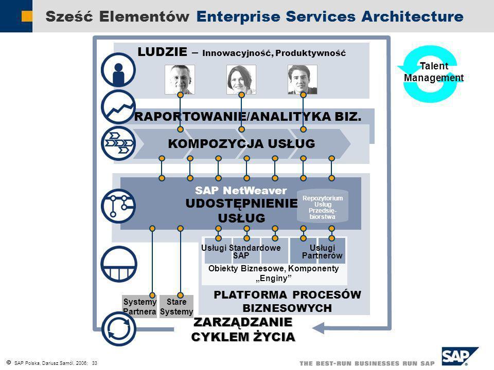 Sześć Elementów Enterprise Services Architecture