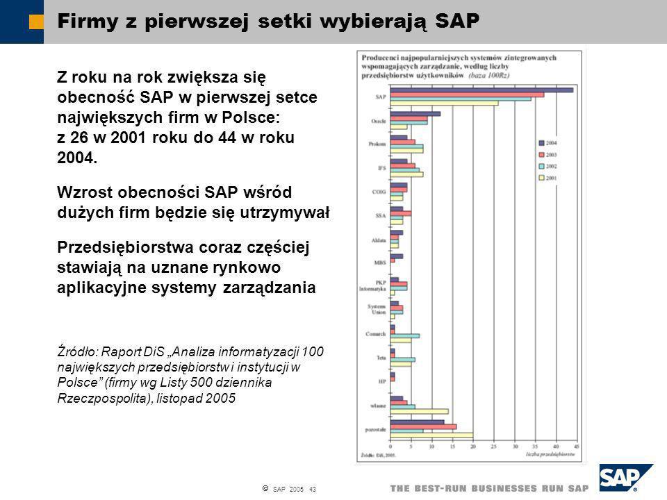 Firmy z pierwszej setki wybierają SAP