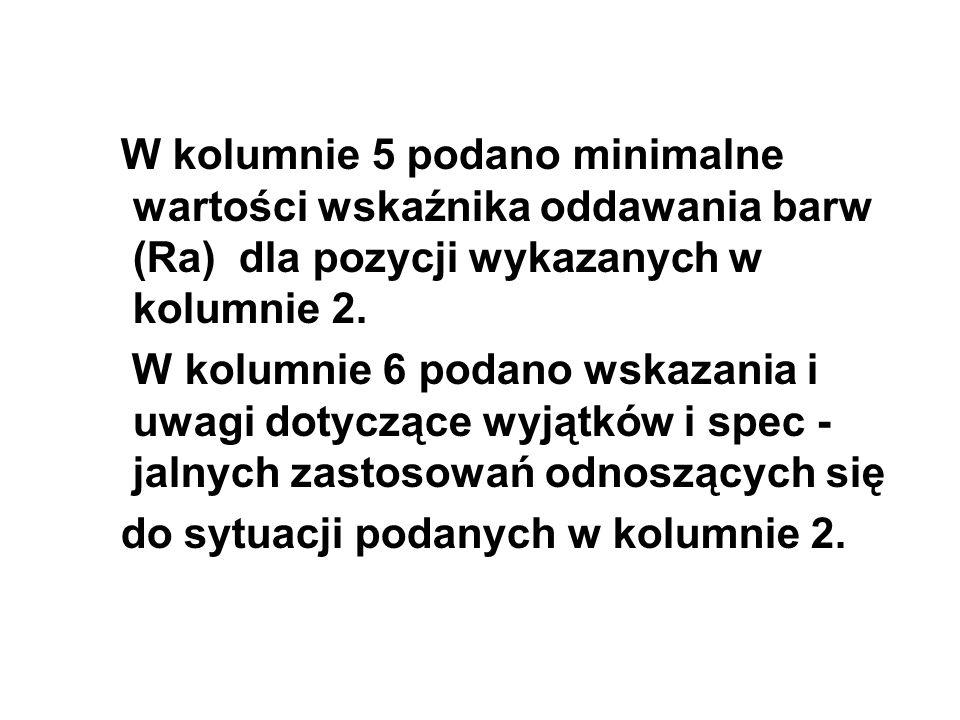 W kolumnie 5 podano minimalne wartości wskaźnika oddawania barw (Ra) dla pozycji wykazanych w kolumnie 2.