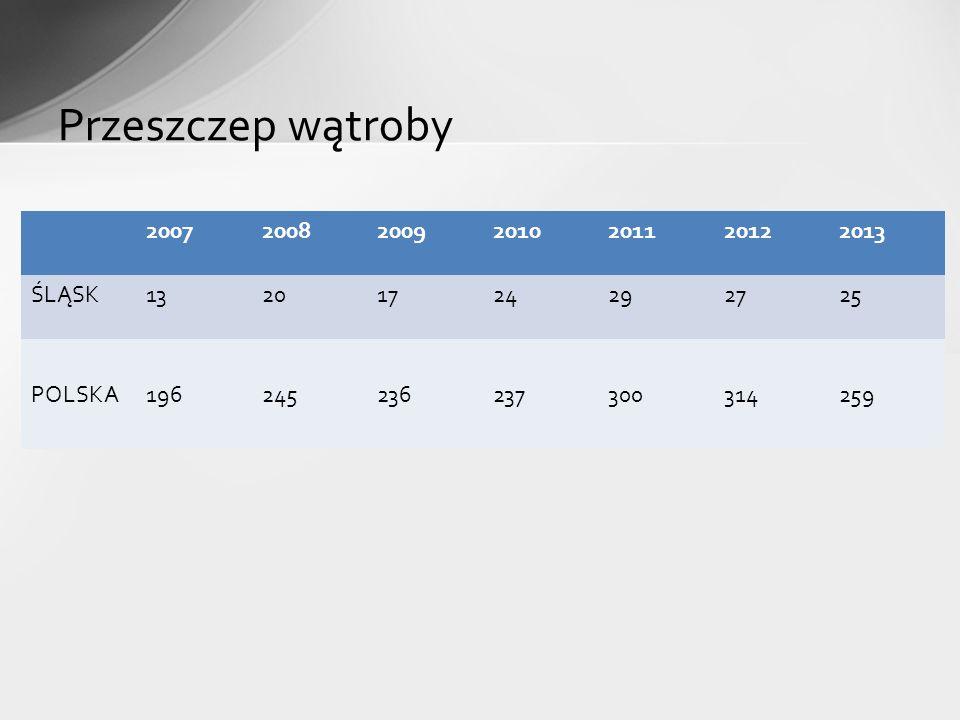 Przeszczep wątroby 2007 2008 2009 2010 2011 2012 2013 ŚLĄSK 13 20 17
