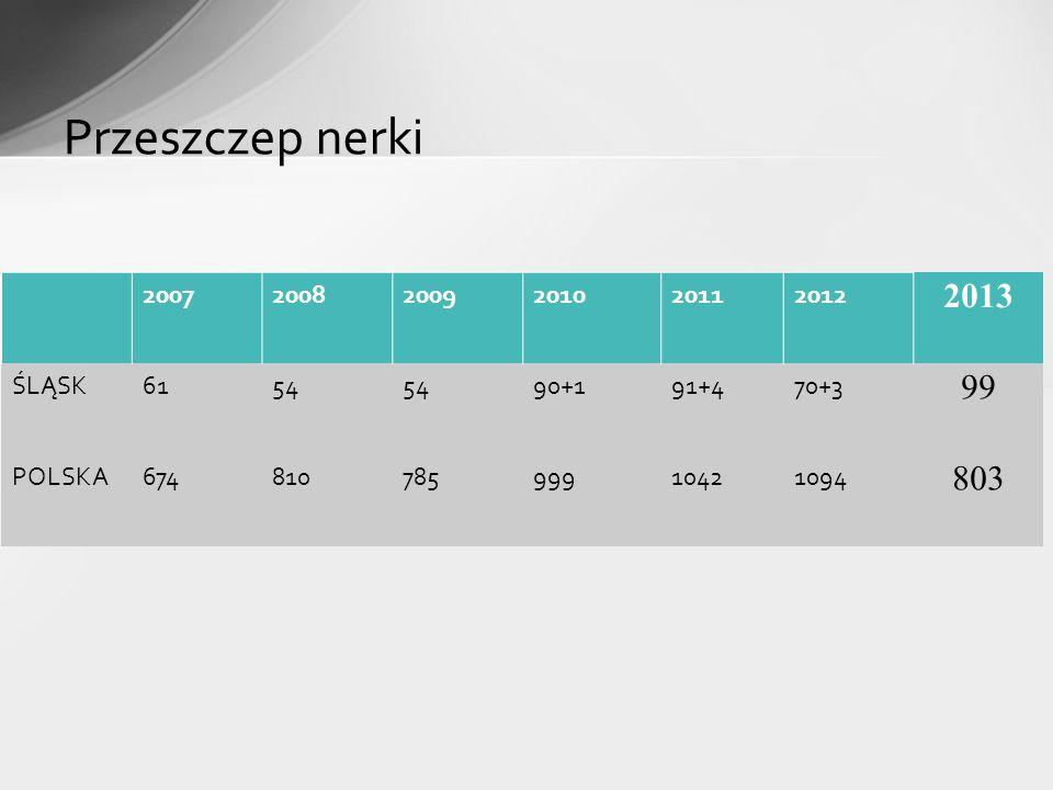 Przeszczep nerki 2013 99 803 2007 2008 2009 2010 2011 2012 ŚLĄSK 61 54