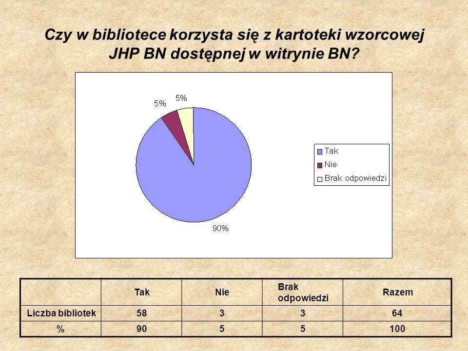 Czy w bibliotece korzysta się z kartoteki wzorcowej JHP BN dostępnej w witrynie BN