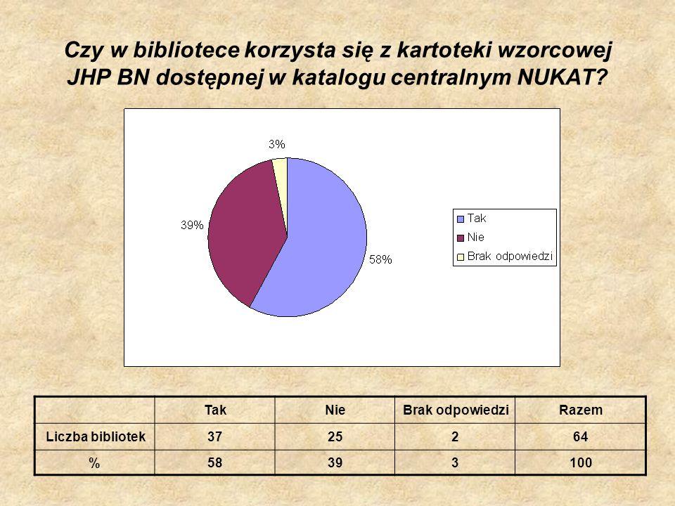 Czy w bibliotece korzysta się z kartoteki wzorcowej JHP BN dostępnej w katalogu centralnym NUKAT