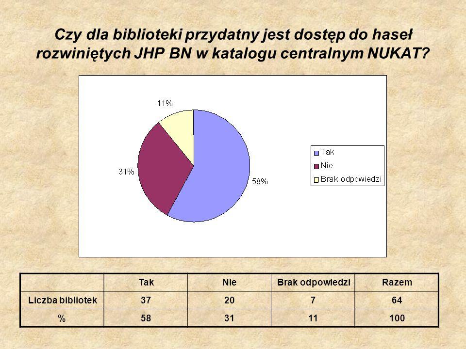 Czy dla biblioteki przydatny jest dostęp do haseł rozwiniętych JHP BN w katalogu centralnym NUKAT