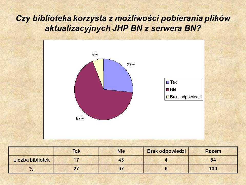Czy biblioteka korzysta z możliwości pobierania plików aktualizacyjnych JHP BN z serwera BN