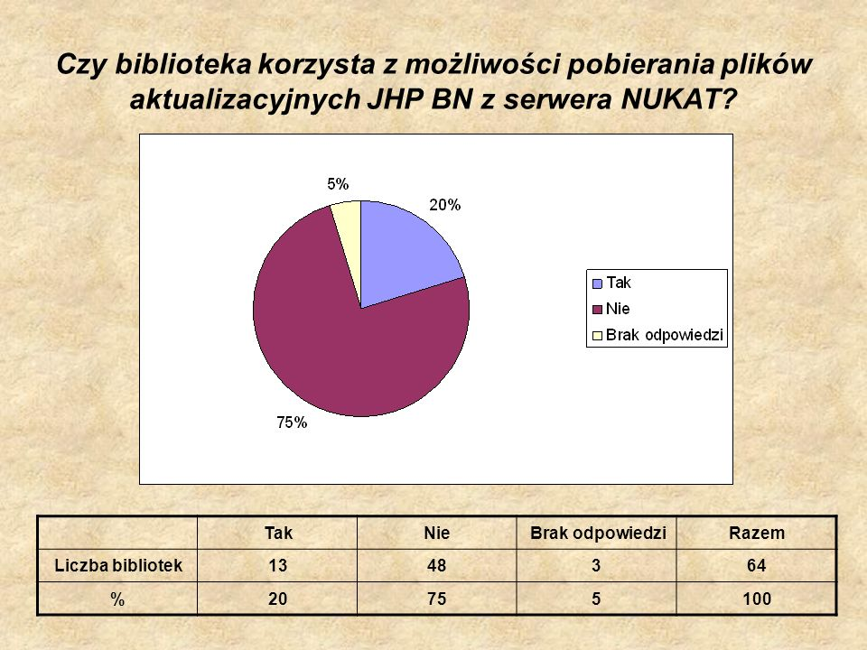 Czy biblioteka korzysta z możliwości pobierania plików aktualizacyjnych JHP BN z serwera NUKAT