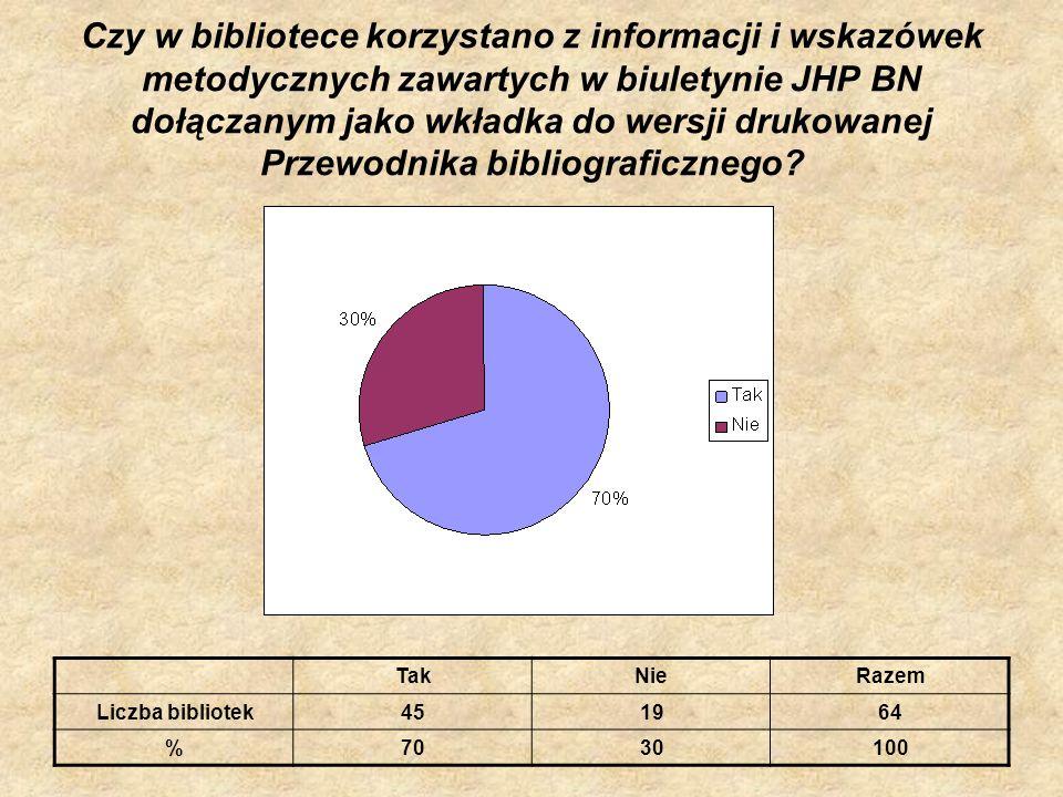 Czy w bibliotece korzystano z informacji i wskazówek metodycznych zawartych w biuletynie JHP BN dołączanym jako wkładka do wersji drukowanej Przewodnika bibliograficznego