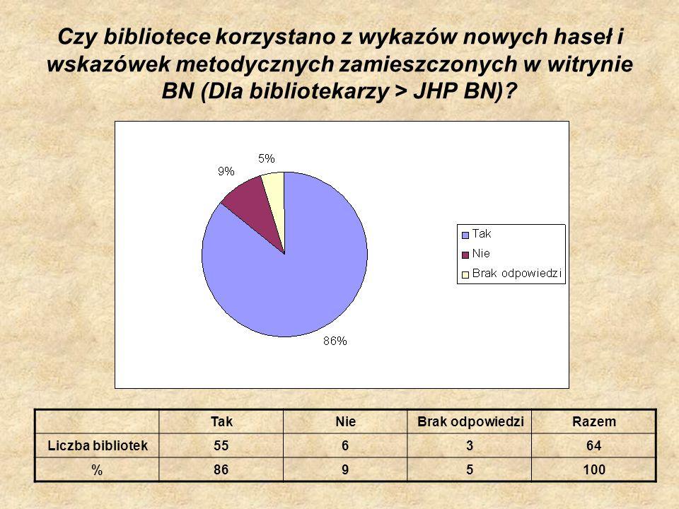Czy bibliotece korzystano z wykazów nowych haseł i wskazówek metodycznych zamieszczonych w witrynie BN (Dla bibliotekarzy > JHP BN)