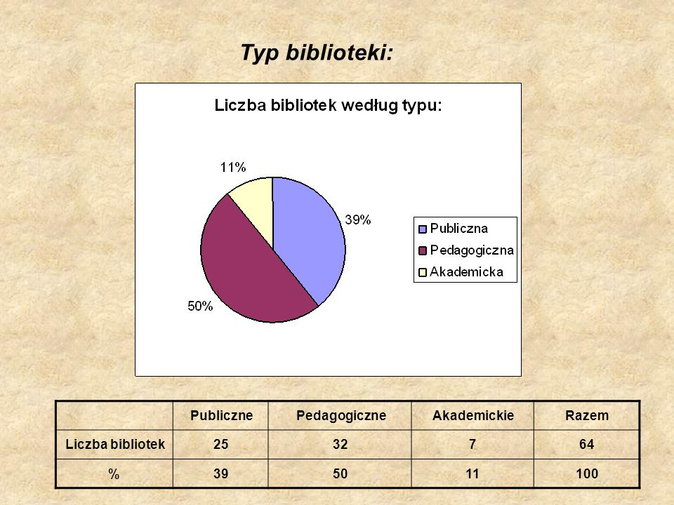 Typ biblioteki: Publiczne Pedagogiczne Akademickie Razem