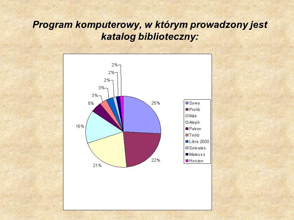 Program komputerowy, w którym prowadzony jest katalog biblioteczny: