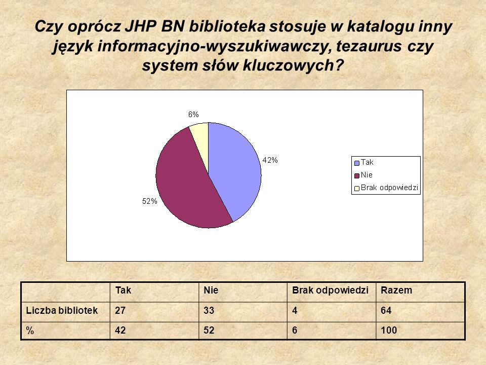 Czy oprócz JHP BN biblioteka stosuje w katalogu inny język informacyjno-wyszukiwawczy, tezaurus czy system słów kluczowych