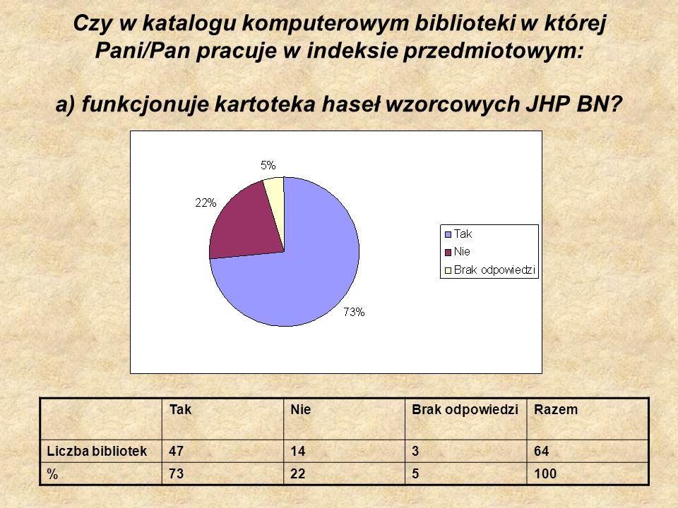 Czy w katalogu komputerowym biblioteki w której Pani/Pan pracuje w indeksie przedmiotowym: a) funkcjonuje kartoteka haseł wzorcowych JHP BN