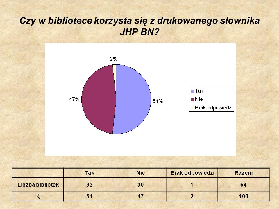 Czy w bibliotece korzysta się z drukowanego słownika JHP BN
