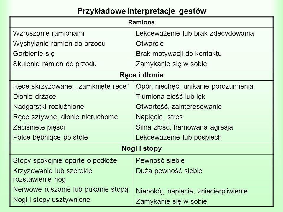 Przykładowe interpretacje gestów