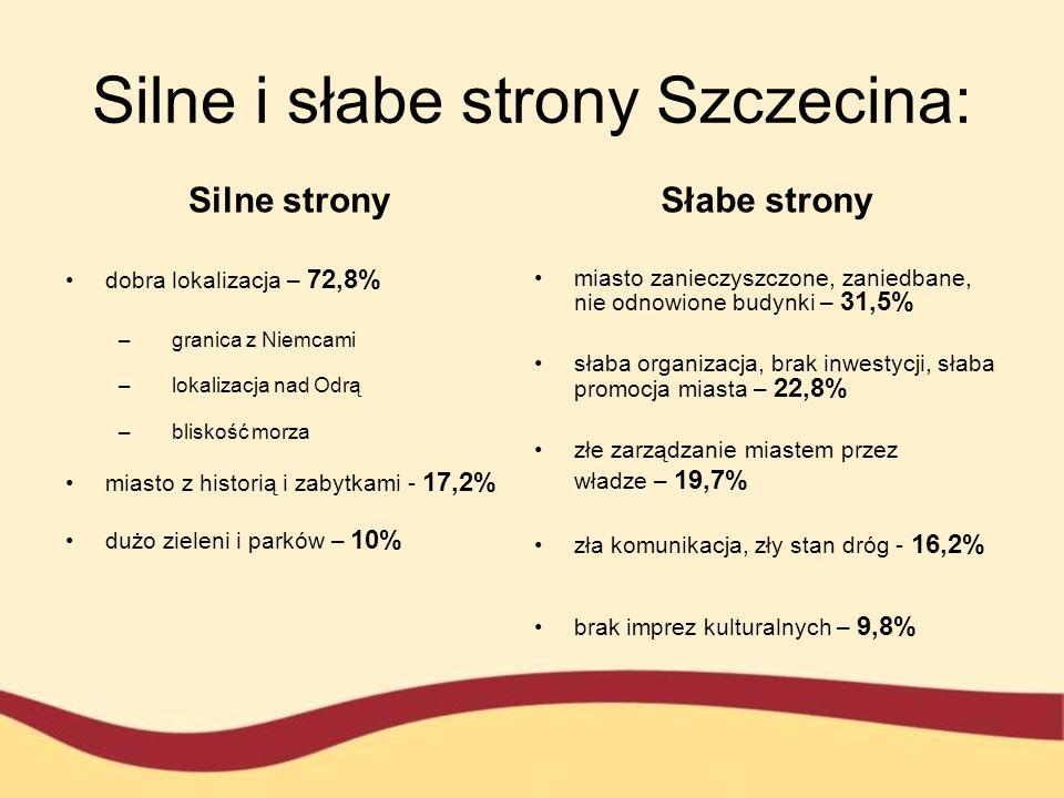 Silne i słabe strony Szczecina: