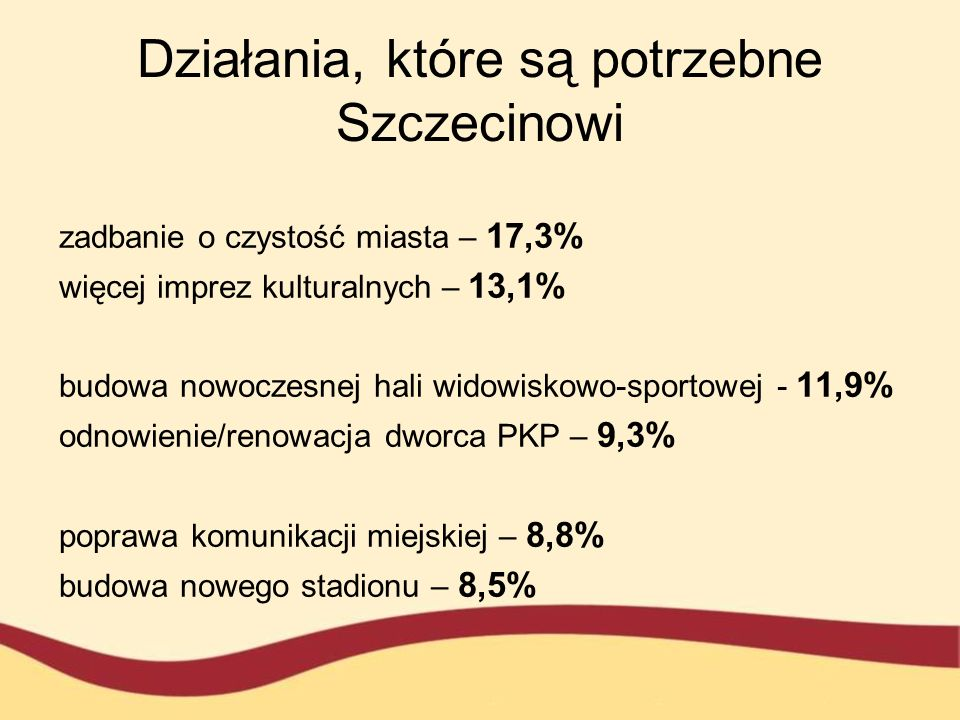 Działania, które są potrzebne Szczecinowi