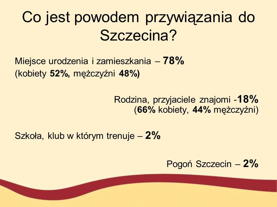 Co jest powodem przywiązania do Szczecina
