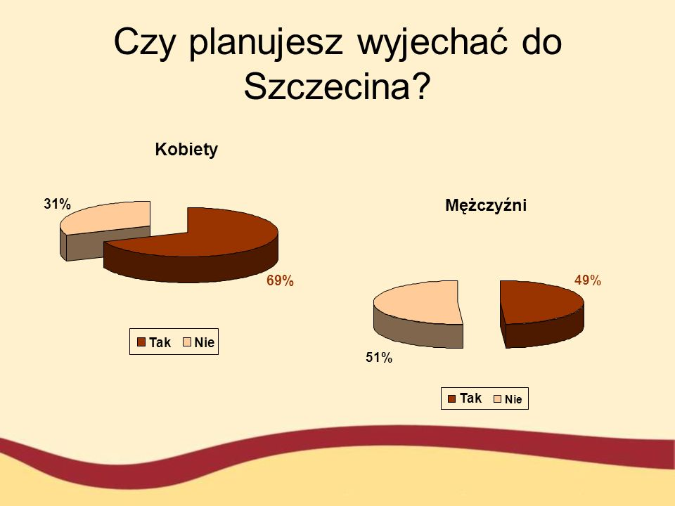 Czy planujesz wyjechać do Szczecina