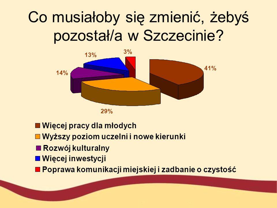 Co musiałoby się zmienić, żebyś pozostał/a w Szczecinie
