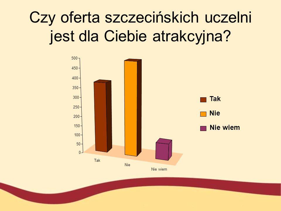 Czy oferta szczecińskich uczelni jest dla Ciebie atrakcyjna