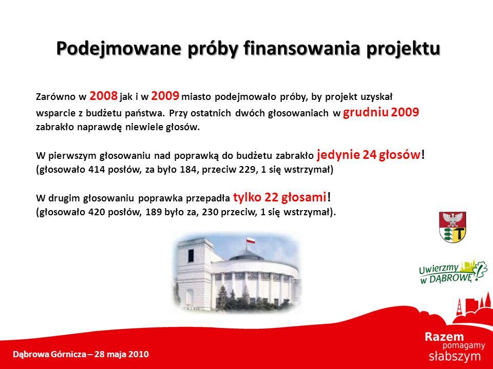 Podejmowane próby finansowania projektu