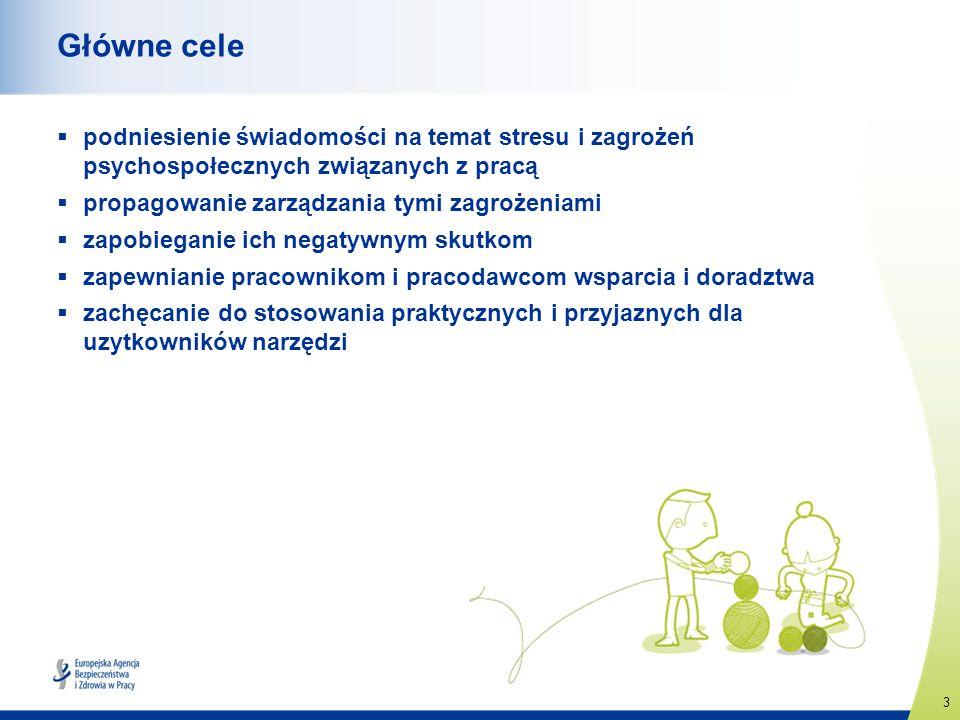 Główne cele podniesienie świadomości na temat stresu i zagrożeń psychospołecznych związanych z pracą.